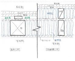付加断熱工法と通気工法の説明